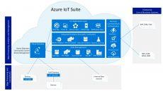 Azure IoT Microsoft