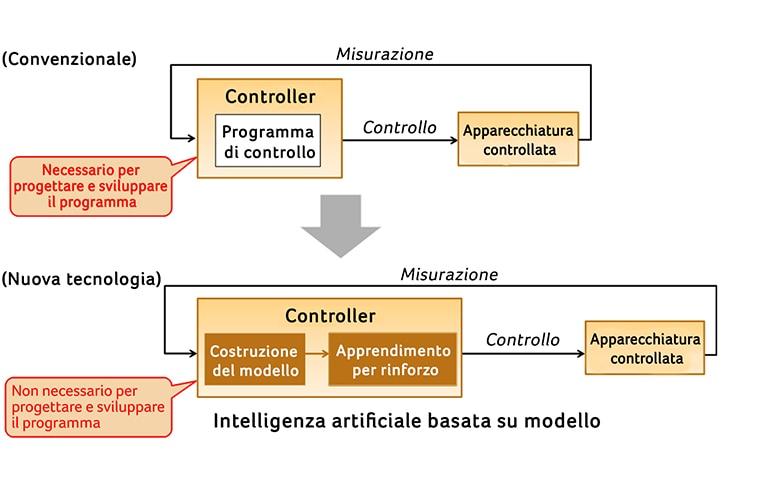 L'apprendimento IA basato su modello per controllare le apparecchiature
