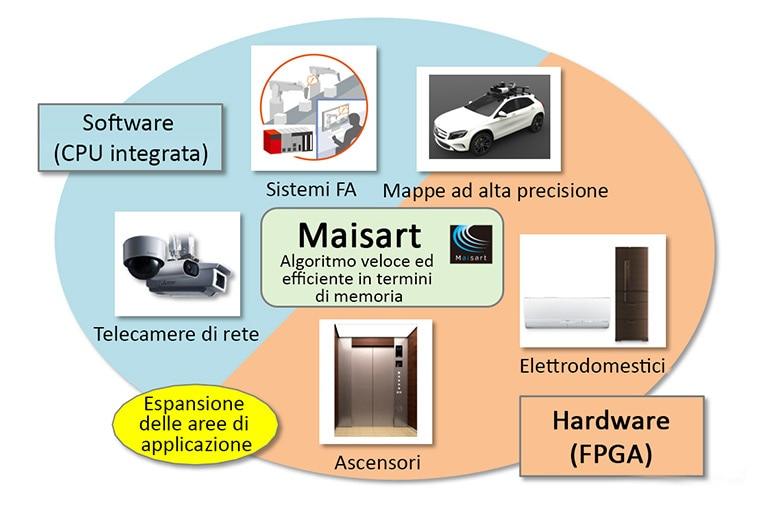 Mitsubishi Electric sviluppa una tecnologia d'IA ad hardware compatto