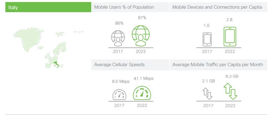 Ricerca Cisco: nel 2022 ci saranno 165 milioni di device e connessioni IoT sulle reti mobili italiane
