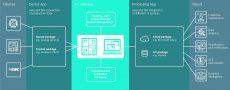 Connettere il mondo fisico con il mondo virtuale. Bosch Rexroth risponde alle 5 domande sull'Industrial IoT