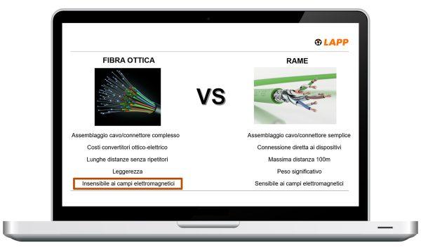Le principali differenze tra cavi in fibra ottica e cavi in rame