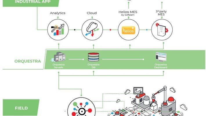 orquestra softeam iiot data manager smart factory